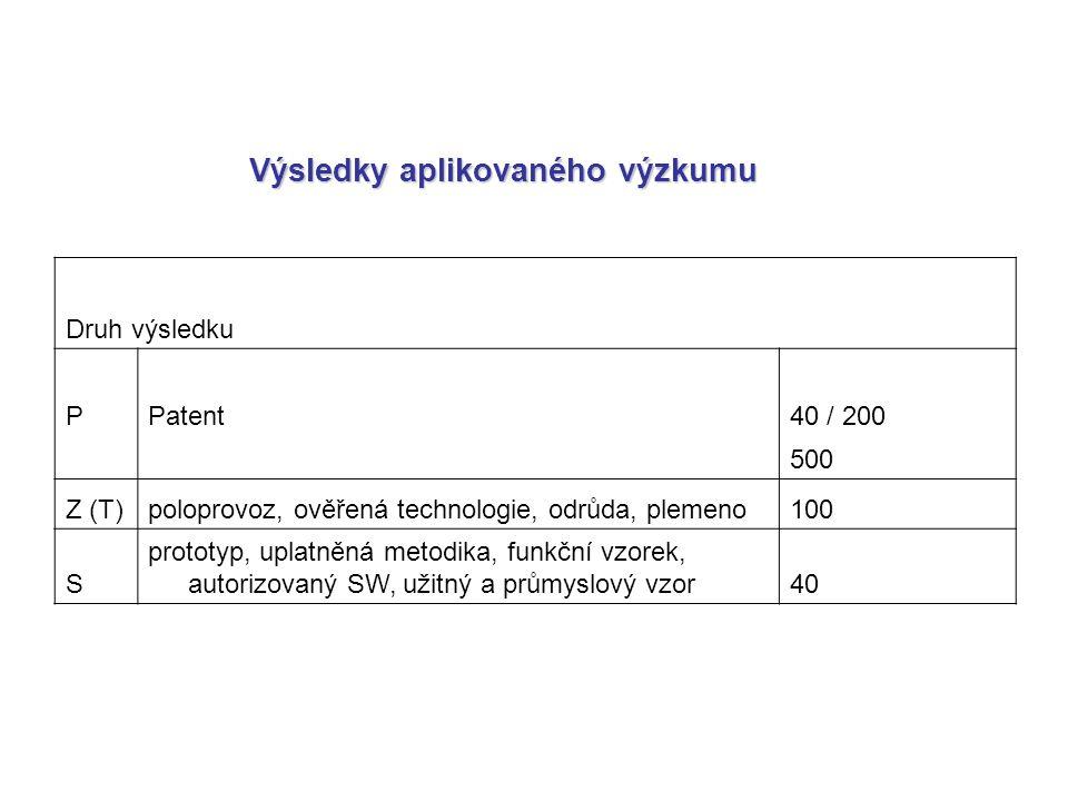 Druh výsledku PPatent40 / 200 500 Z (T)poloprovoz, ověřená technologie, odrůda, plemeno100 S prototyp, uplatněná metodika, funkční vzorek, autorizovaný SW, užitný a průmyslový vzor40 Výsledky aplikovaného výzkumu