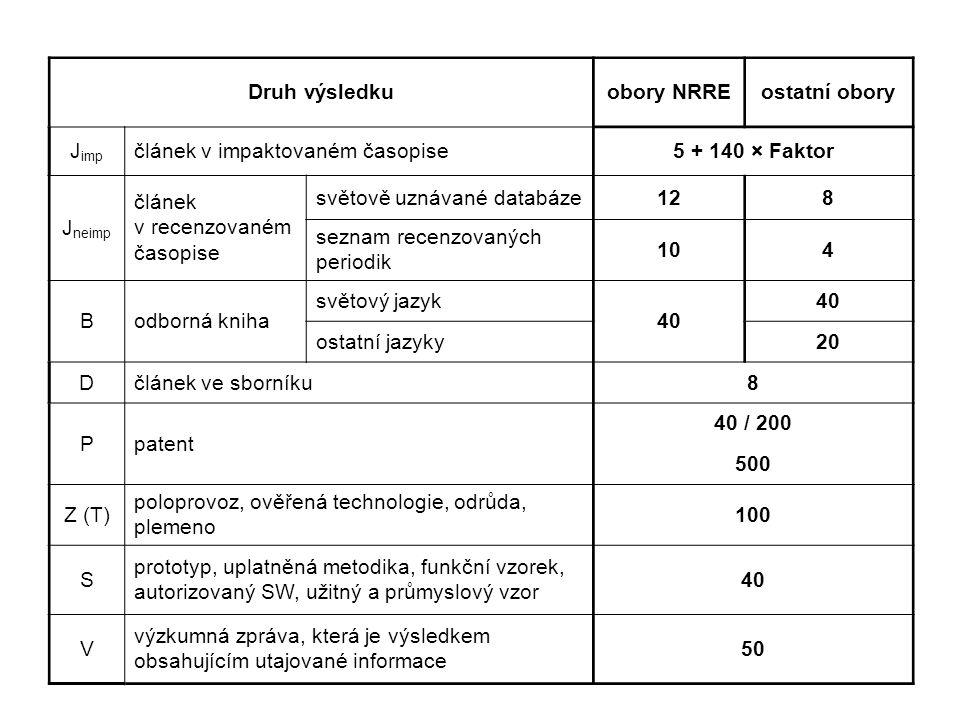 Druh výsledkuobory NRREostatní obory J imp článek v impaktovaném časopise5 + 140 × Faktor J neimp článek v recenzovaném časopise světově uznávané databáze128 seznam recenzovaných periodik 104 Bodborná kniha světový jazyk 40 ostatní jazyky20 Dčlánek ve sborníku8 Ppatent 40 / 200 500 Z (T) poloprovoz, ověřená technologie, odrůda, plemeno 100 S prototyp, uplatněná metodika, funkční vzorek, autorizovaný SW, užitný a průmyslový vzor 40 V výzkumná zpráva, která je výsledkem obsahujícím utajované informace 50