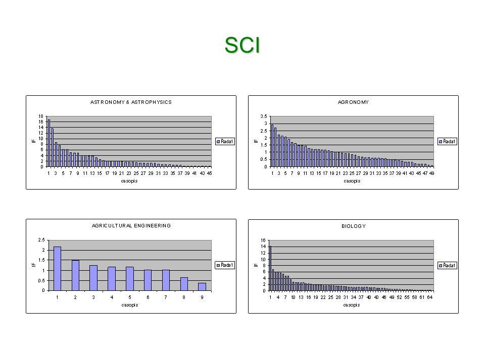Problém: Definice a bodování výsledků aplikovaného výzkumu Jejich těžko kontrolovatelná expanze (funkční vzorek)