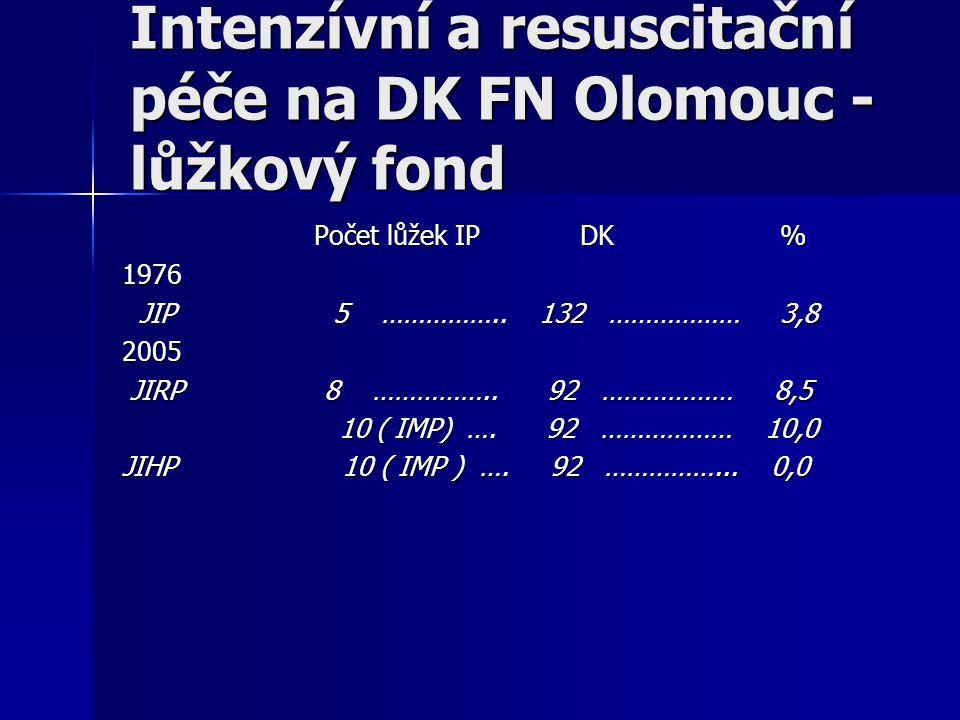 Intenzívní a resuscitační péče na DK FN Olomouc - lůžkový fond Počet lůžek IP DK % 1976 JIP 5 …………….. 132 ……………… 3,8 JIP 5 …………….. 132 ……………… 3,82005