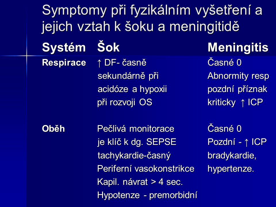 Symptomy při fyzikálním vyšetření a jejich vztah k šoku a meningitidě SystémŠokMeningitis Respirace↑ DF- časněČasné 0 sekundárně přiAbnormity resp sek