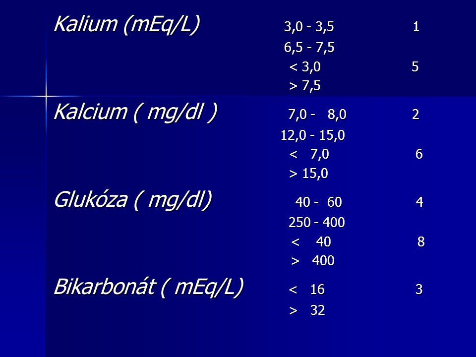Kalium (mEq/L) 3,0 - 3,5 1 6,5 - 7,5 6,5 - 7,5 < 3,0 5 < 3,0 5 > 7,5 > 7,5 Kalcium ( mg/dl ) 7,0 - 8,0 2 12,0 - 15,0 12,0 - 15,0 < 7,0 6 < 7,0 6 > 15,