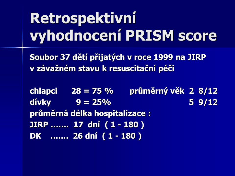 Retrospektivní vyhodnocení PRISM score Soubor 37 dětí přijatých v roce 1999 na JIRP v závažném stavu k resuscitační péči chlapci 28 = 75 % průměrný vě