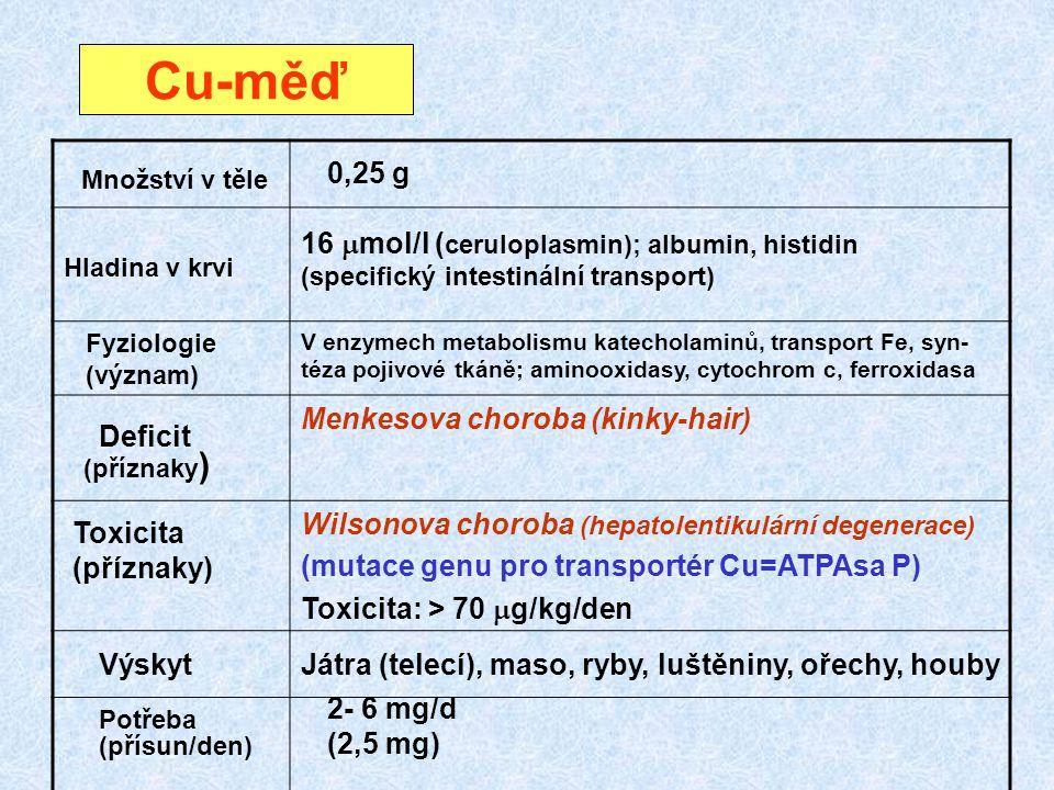 Cu-měď Hladina v krvi Fyziologie (význam) V enzymech metabolismu katecholaminů, transport Fe, syn- téza pojivové tkáně; aminooxidasy, cytochrom c, fer