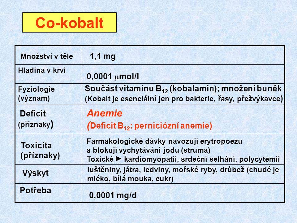 Co-kobalt (příznaky ) Fyziologie (význam) Hladina v krvi Množství v těle Deficit Toxicita (příznaky) Výskyt Potřeba 1,1 mg 0,0001  mol/l 0,0001 mg/d