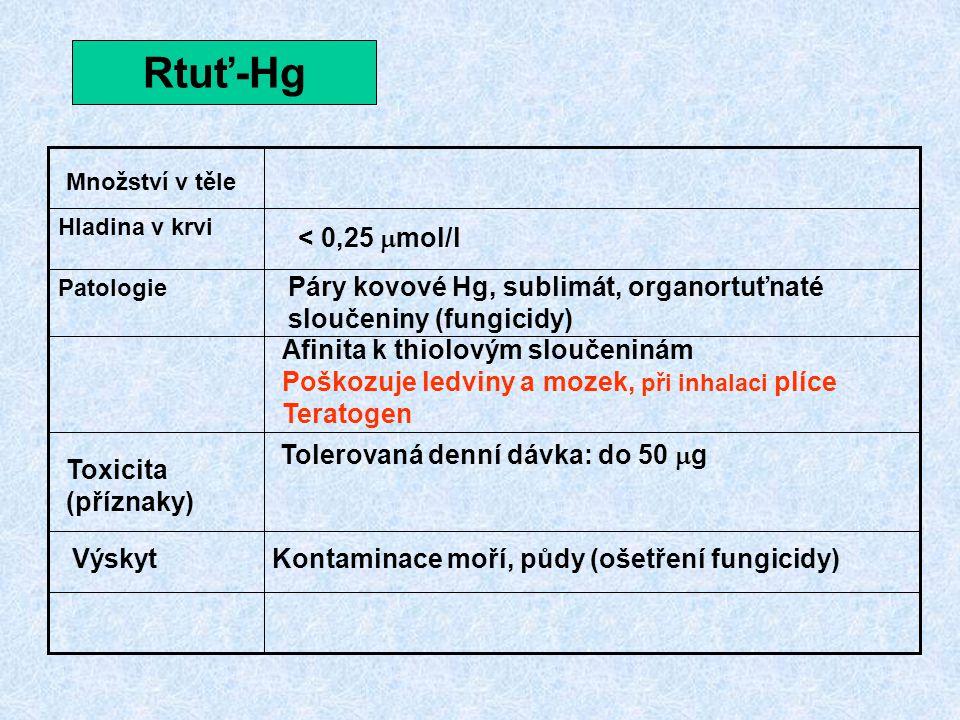 Rtuť-Hg Patologie Hladina v krvi Množství v těle Toxicita (příznaky) Výskyt Páry kovové Hg, sublimát, organortuťnaté sloučeniny (fungicidy) Afinita k