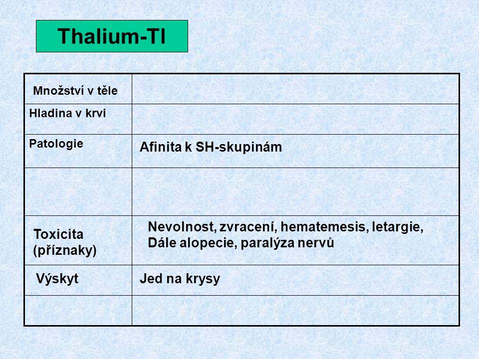 Thalium-Tl Patologie Hladina v krvi Množství v těle Toxicita (příznaky) VýskytJed na krysy Afinita k SH-skupinám Nevolnost, zvracení, hematemesis, let