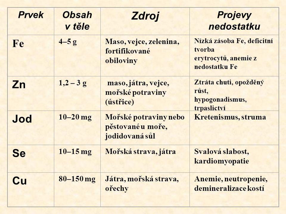 PrvekObsah v těle Zdroj Projevy nedostatku Fe 4–5 gMaso, vejce, zelenina, fortifikované obiloviny Nízká zásoba Fe, deficitní tvorba erytrocytů, anemie