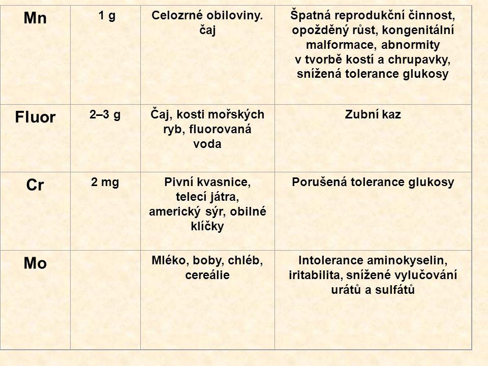 Mn 1 gCelozrné obiloviny. čaj Špatná reprodukční činnost, opožděný růst, kongenitální malformace, abnormity v tvorbě kostí a chrupavky, snížená tolera