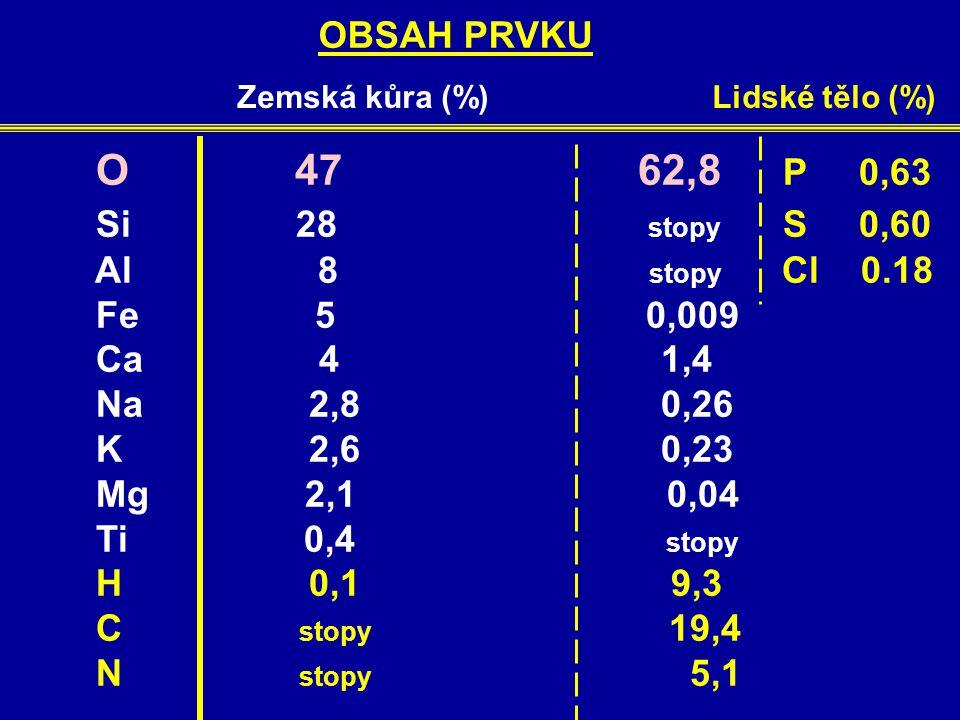 OBSAH PRVKU Zemská kůra (%) Lidské tělo (%) O 47 62,8 P 0,63 Si 28 stopy S 0,60 Al 8 stopy Cl 0.18 Fe 5 0,009 Ca 4 1,4 Na 2,8 0,26 K 2,6 0,23 Mg 2,1 0