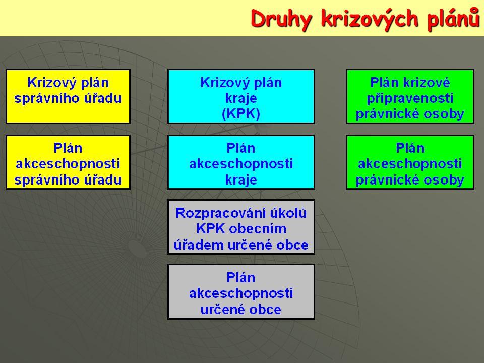 Druhy krizových plánů