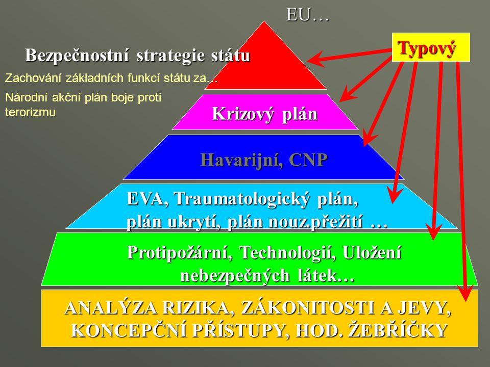 ANALÝZA RIZIKA, ZÁKONITOSTI A JEVY, KONCEPČNÍ PŘÍSTUPY, HOD. ŽEBŘÍČKY Bezpečnostní strategie státu EU… Krizový plán Havarijní, CNP EVA, Traumatologick