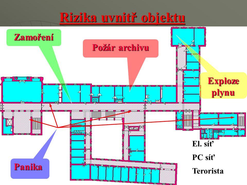 Rizika uvnitř objektu Požár archivu Zamoření Panika Exploze plynu El. síť Terorista PC síť