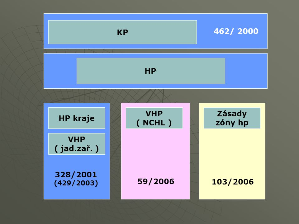 KP HP HP kraje VHP ( jad.zař. ) VHP ( NCHL ) Zásady zóny hp 462/ 2000 328/2001 (429/2003) 59/2006 103/2006
