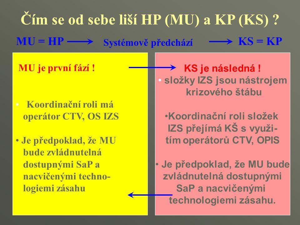 Čím se od sebe liší HP (MU) a KP (KS) ? KS je následná ! složky IZS jsou nástrojem krizového štábu Koordinační roli složek IZS přejímá KŠ s využi- tím