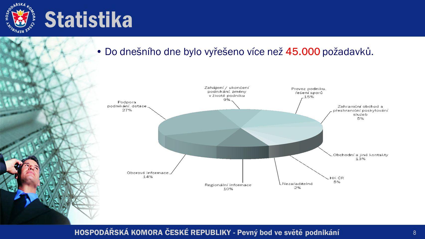 HOSPODÁŘSKÁ KOMORA ČESKÉ REPUBLIKY - Pevný bod ve světě podnikání Statistika Do dnešního dne bylo vyřešeno více než 45.000 požadavků.