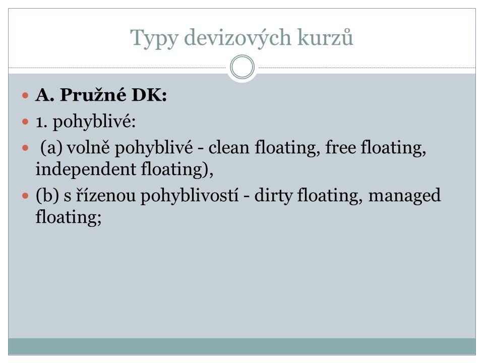 Typy devizových kurzů A.Pružné DK: 1.