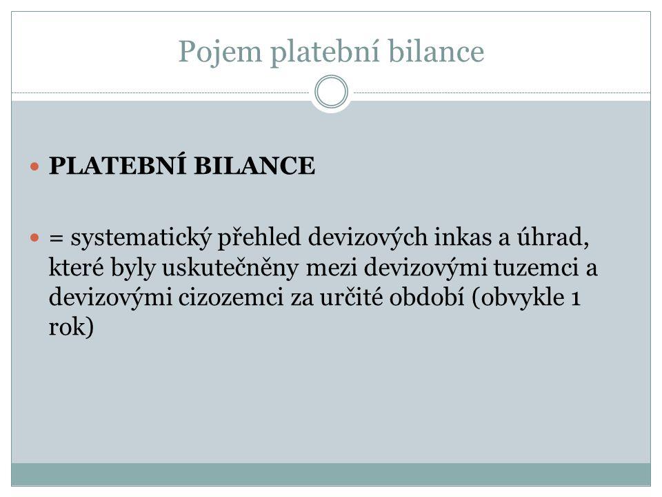 Pojem platební bilance PLATEBNÍ BILANCE = systematický přehled devizových inkas a úhrad, které byly uskutečněny mezi devizovými tuzemci a devizovými cizozemci za určité období (obvykle 1 rok)