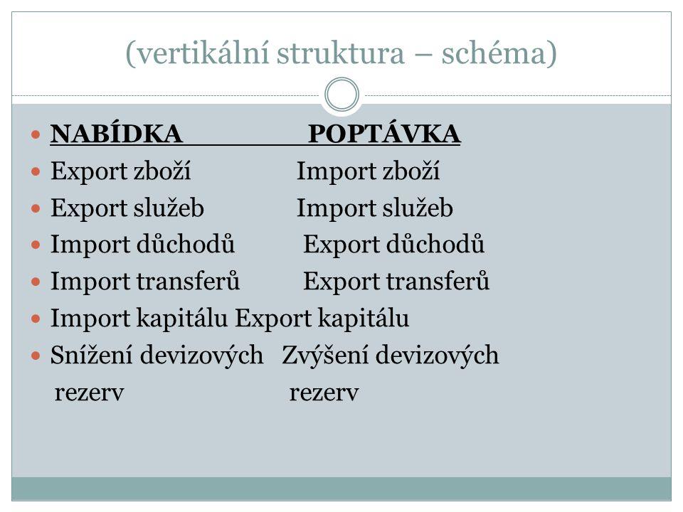 (vertikální struktura – schéma) NABÍDKA POPTÁVKA Export zboží Import zboží Export služeb Import služeb Import důchodůExport důchodů Import transferůExport transferů Import kapitáluExport kapitálu Snížení devizových Zvýšení devizových rezerv rezerv
