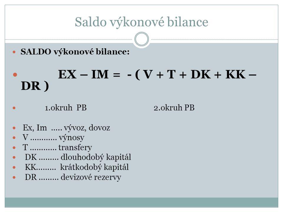 Saldo výkonové bilance SALDO výkonové bilance: EX – IM = - ( V + T + DK + KK – DR ) 1.okruh PB 2.okruh PB Ex, Im …..