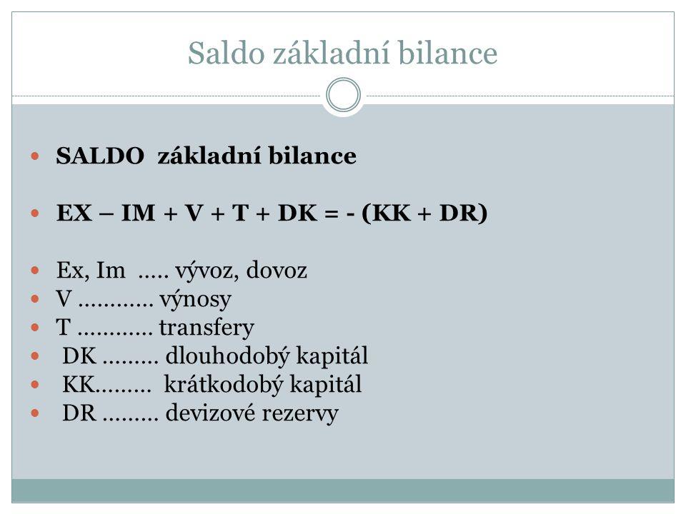 Saldo základní bilance SALDO základní bilance EX – IM + V + T + DK = - (KK + DR) Ex, Im …..