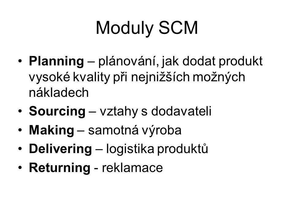 Moduly SCM Planning – plánování, jak dodat produkt vysoké kvality při nejnižších možných nákladech Sourcing – vztahy s dodavateli Making – samotná výr