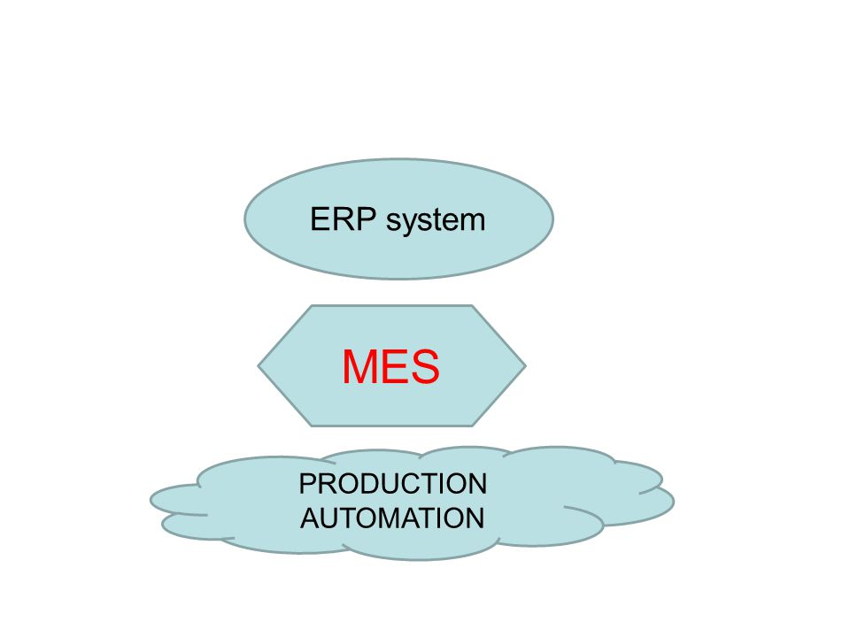 PRODUCTION AUTOMATION ERP system MES