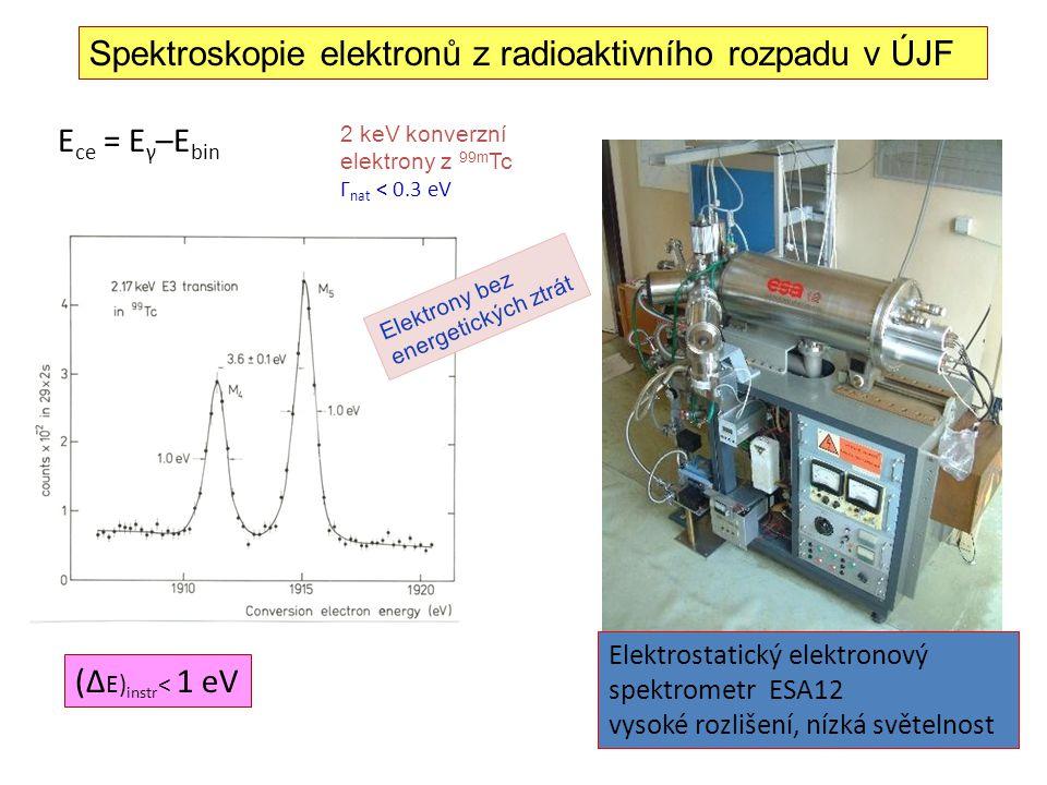 Elektrostatický elektronový spektrometr ESA12 vysoké rozlišení, nízká světelnost (Δ E) instr < 1 eV E ce = E γ –E bin 2 keV konverzní elektrony z 99m Tc Γ nat < 0.3 eV Spektroskopie elektronů z radioaktivního rozpadu v ÚJF Elektrony bez energetických ztrát