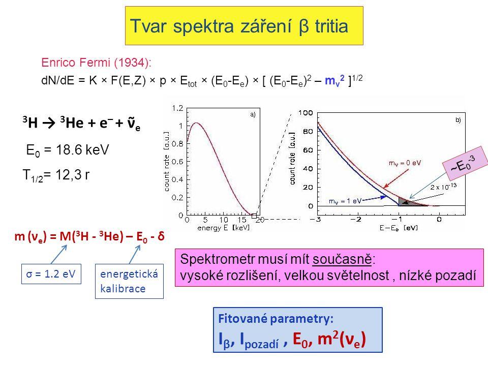 Tvar spektra záření β tritia Enrico Fermi (1934): dN/dE = K × F(E,Z) × p × E tot × (E 0 -E e ) × [ (E 0 -E e ) 2 – m ν 2 ] 1/2 E 0 = 18.6 keV T 1/2 = 12,3 r ~E 0 -3 3 H → 3 He + e – + ν̃ e Spektrometr musí mít současně: vysoké rozlišení, velkou světelnost, nízké pozadí Fitované parametry: I β, I pozadí, E 0, m 2 (ν e ) m (ν e ) = M( 3 H - 3 He) – E 0 - δ σ = 1.2 eV energetická kalibrace