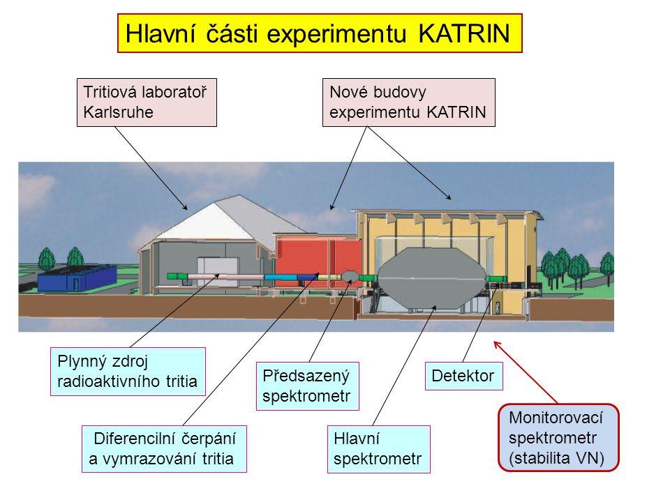 Tritiová laboratoř Karlsruhe Nové budovy experimentu KATRIN Hlavní spektrometr Předsazený spektrometr Detektor Plynný zdroj radioaktivního tritia Diferencilní čerpání a vymrazování tritia Hlavní části experimentu KATRIN Monitorovací spektrometr (stabilita VN)