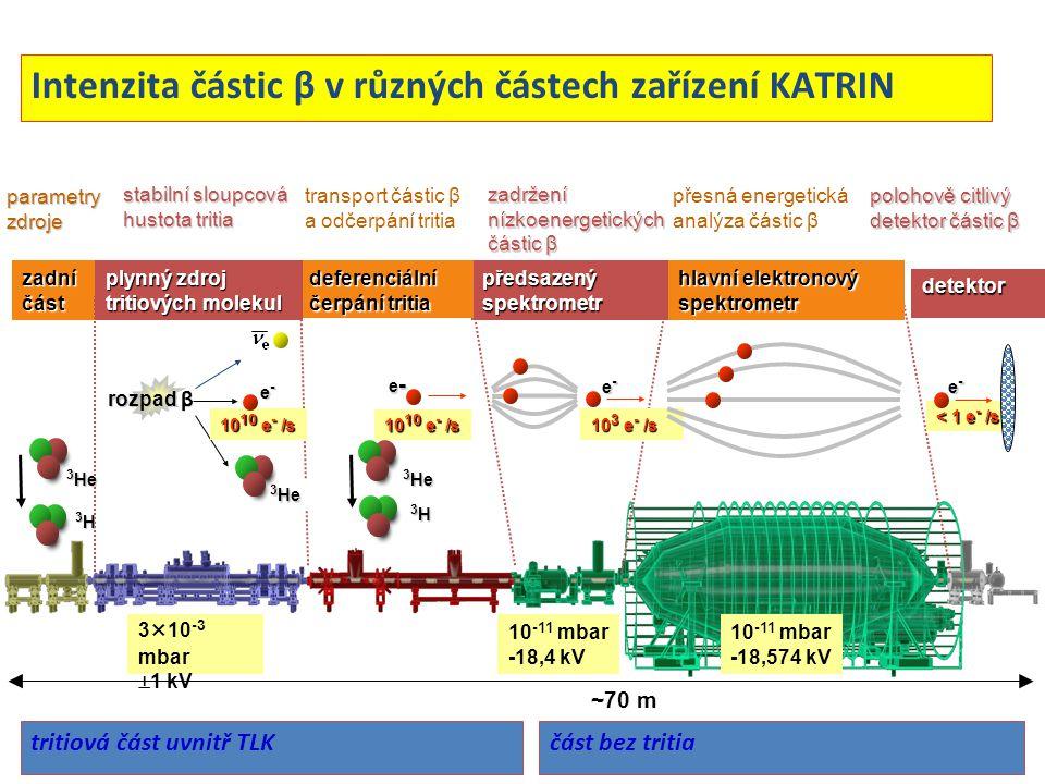10 -11 mbar -18,4 kV ~70 m 3×10 -3 mbar  1 kV 10 -11 mbar -18,574 kV Intenzita částic β v různých částech zařízení KATRIN hlavní elektronový spektrom