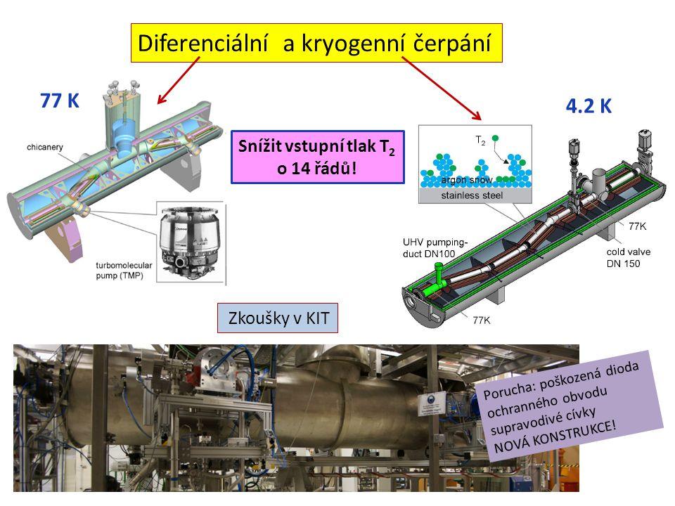 Porucha: poškozená dioda ochranného obvodu supravodivé cívky NOVÁ KONSTRUKCE! Zkoušky v KIT Diferenciální a kryogenní čerpání Snížit vstupní tlak T 2