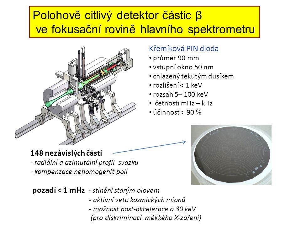 Polohově citlivý detektor částic β ve fokusační rovině hlavního spektrometru Křemíková PIN dioda průměr 90 mm vstupní okno 50 nm chlazený tekutým dusíkem rozlišení < 1 keV rozsah 5 ̶ 100 keV četnosti mHz ̶ kHz účinnost > 90 % 148 nezávislých částí - radiální a azimutální profil svazku - kompenzace nehomogenit polí pozadí < 1 mHz - stínění starým olovem - aktivní veto kosmických mionů - možnost post-akcelerace o 30 keV (pro diskriminaci měkkého X-záření)