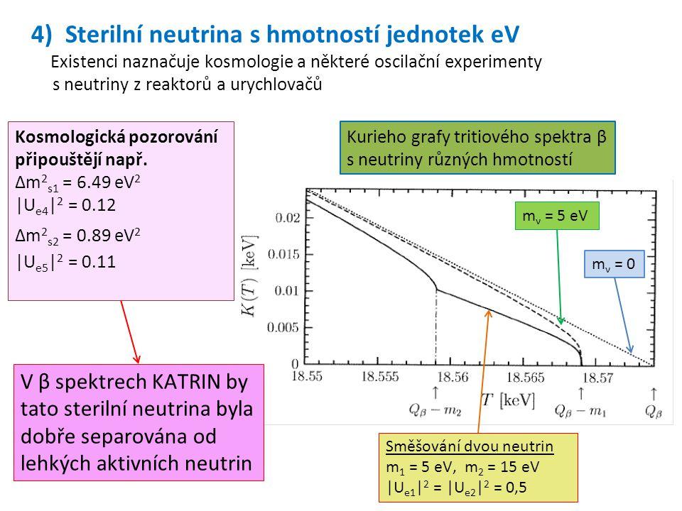 Kurieho grafy tritiového spektra β s neutriny různých hmotností m ν = 5 eV m ν = 0 Směšování dvou neutrin m 1 = 5 eV, m 2 = 15 eV |U e1 | 2 = |U e2 |