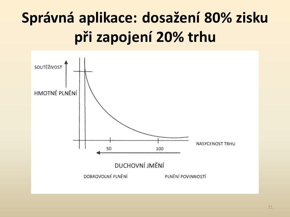 Správná aplikace: dosažení 80% zisku při zapojení 20% trhu 21