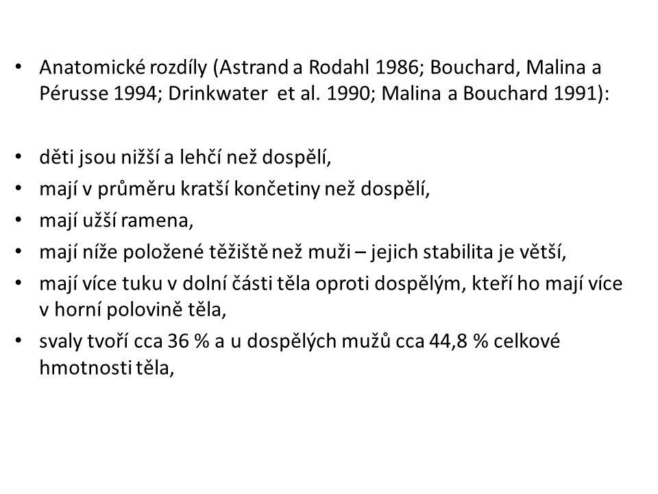 Anatomické rozdíly (Astrand a Rodahl 1986; Bouchard, Malina a Pérusse 1994; Drinkwater et al. 1990; Malina a Bouchard 1991): děti jsou nižší a lehčí n