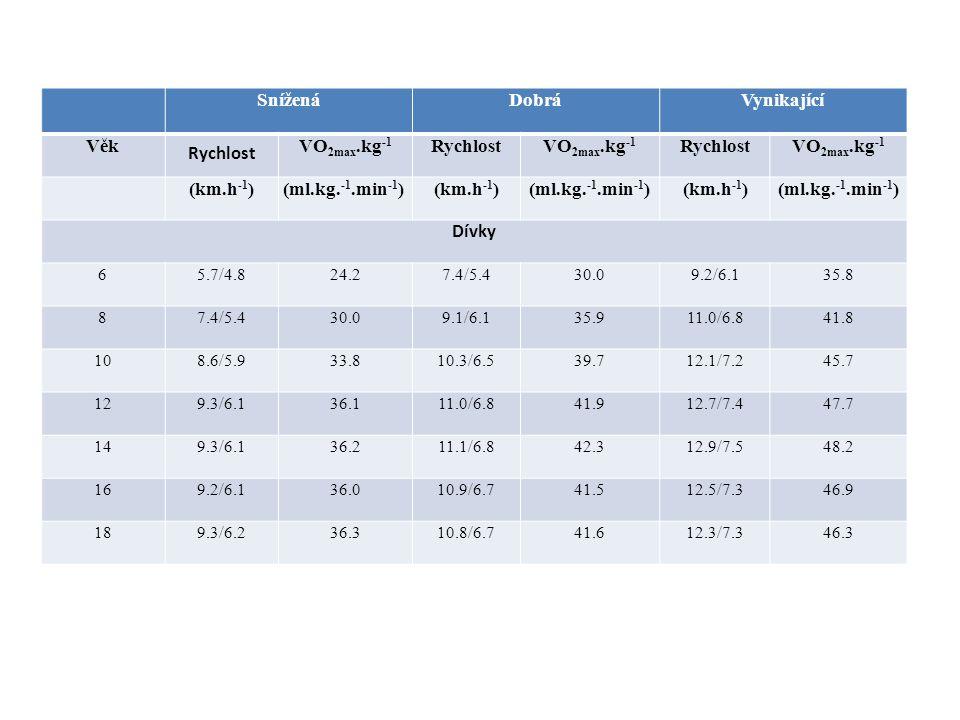 SníženáDobráVynikající Věk Rychlost VO 2max.kg -1 RychlostVO 2max.kg -1 RychlostVO 2max.kg -1 (km.h -1 )(ml.kg. -1.min -1 )(km.h -1 )(ml.kg. -1.min -1