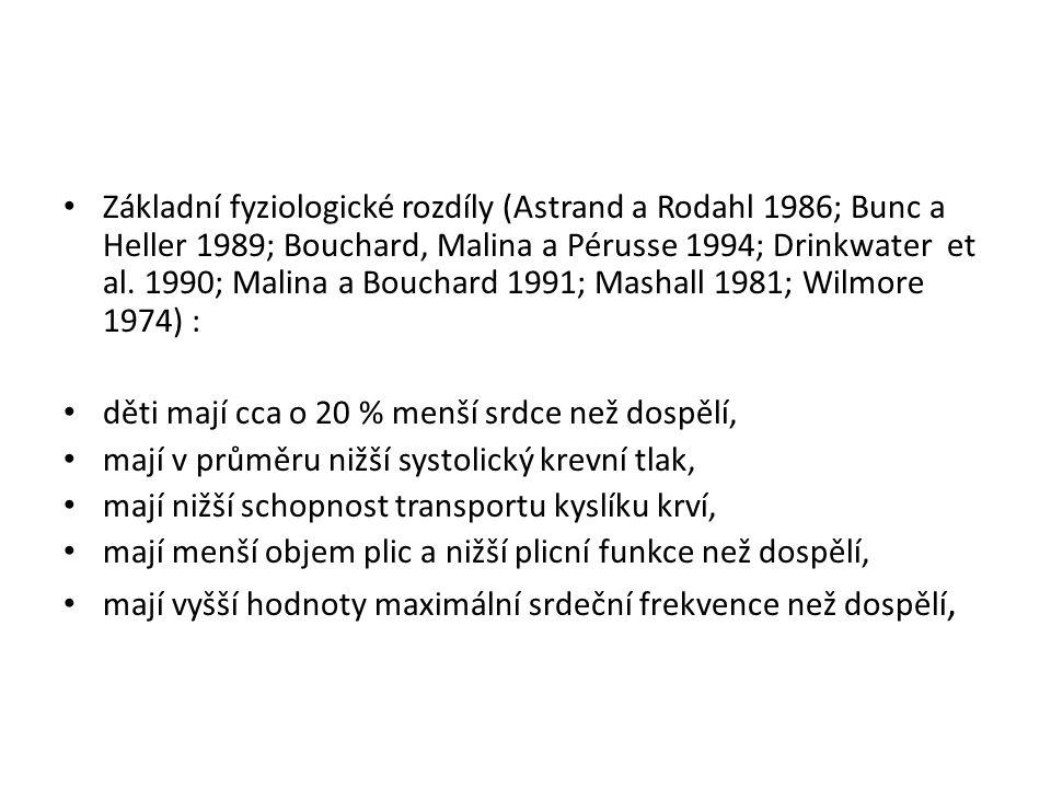 Základní fyziologické rozdíly (Astrand a Rodahl 1986; Bunc a Heller 1989; Bouchard, Malina a Pérusse 1994; Drinkwater et al. 1990; Malina a Bouchard 1