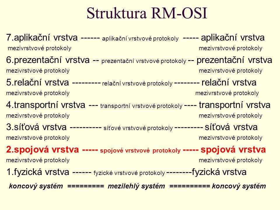 Struktura RM-OSI 7.aplikační vrstva ------ aplikační vrstvové protokoly ----- aplikační vrstva mezivrstvové protokoly mezivrstvové protokoly 6.prezentační vrstva -- prezentační vrstvové protokoly -- prezentační vrstva mezivrstvové protokoly 5.relační vrstva --------- relační vrstvové protokoly -------- relační vrstva mezivrstvové protokoly 4.transportní vrstva --- transportní vrstvové protokoly ---- transportní vrstva mezivrstvové protokoly 3.síťová vrstva ---------- síťové vrstvové protokoly --------- síťová vrstva mezivrstvové protokoly 2.spojová vrstva ----- spojové vrstvové protokoly ----- spojová vrstva mezivrstvové protokoly 1.fyzická vrstva ------ fyzické vrstvové protokoly --------fyzická vrstva koncový systém ========= mezilehlý systém ========== koncový systém