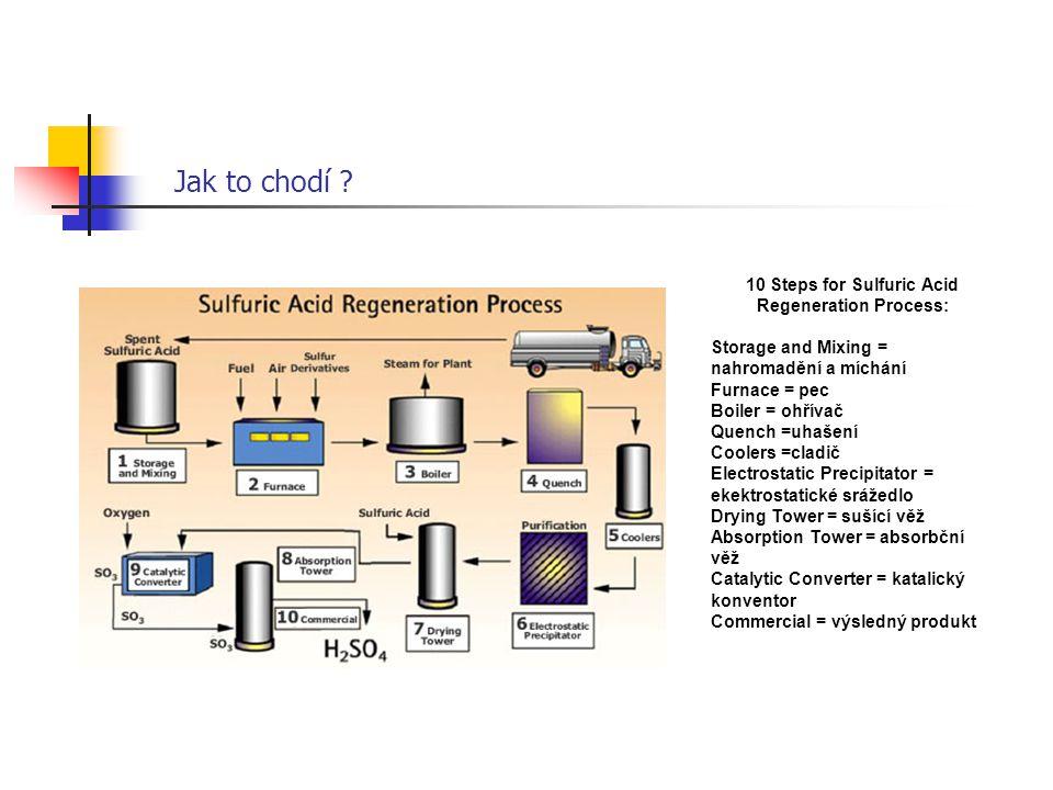 Jak to chodí ? 10 Steps for Sulfuric Acid Regeneration Process: Storage and Mixing = nahromadění a míchání Furnace = pec Boiler = ohřívač Quench =uhaš