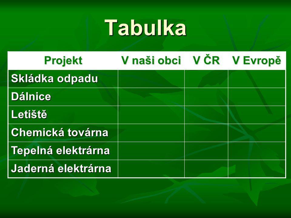 Tabulka Projekt V naši obci V ČR V Evropě Skládka odpadu Dálnice Letiště Chemická továrna Tepelná elektrárna Jaderná elektrárna
