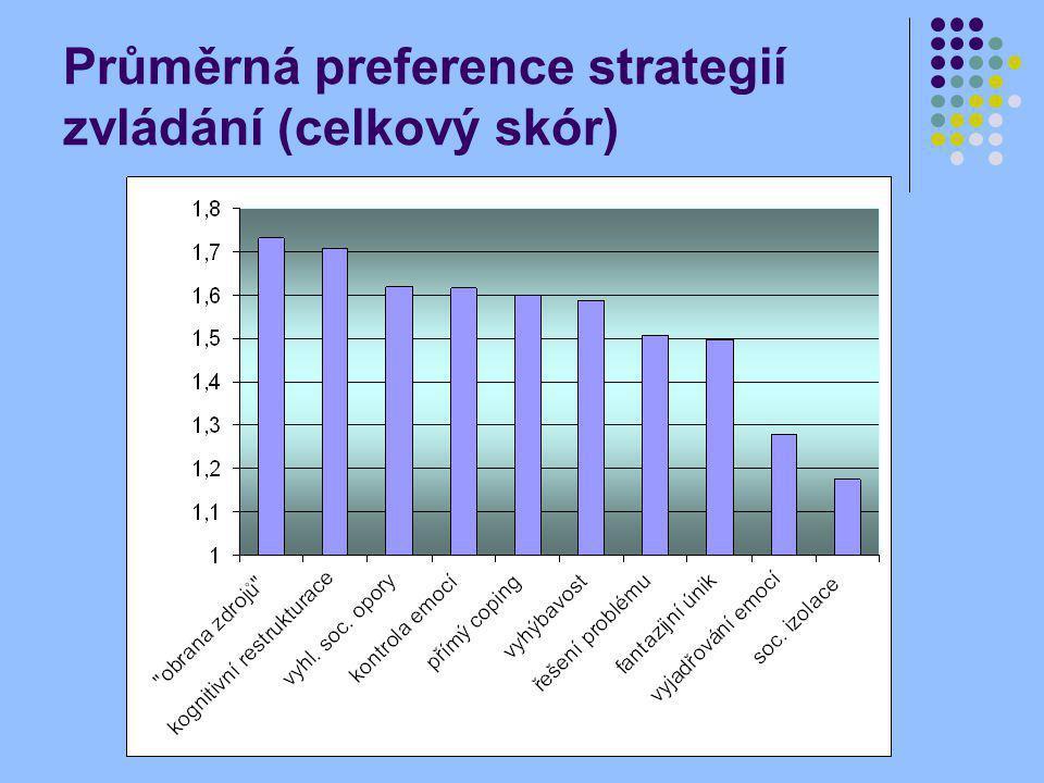 Průměrná preference strategií zvládání (celkový skór)