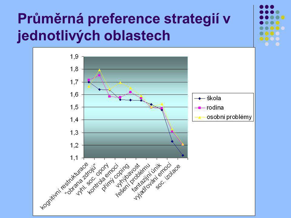 Průměrná preference strategií v jednotlivých oblastech