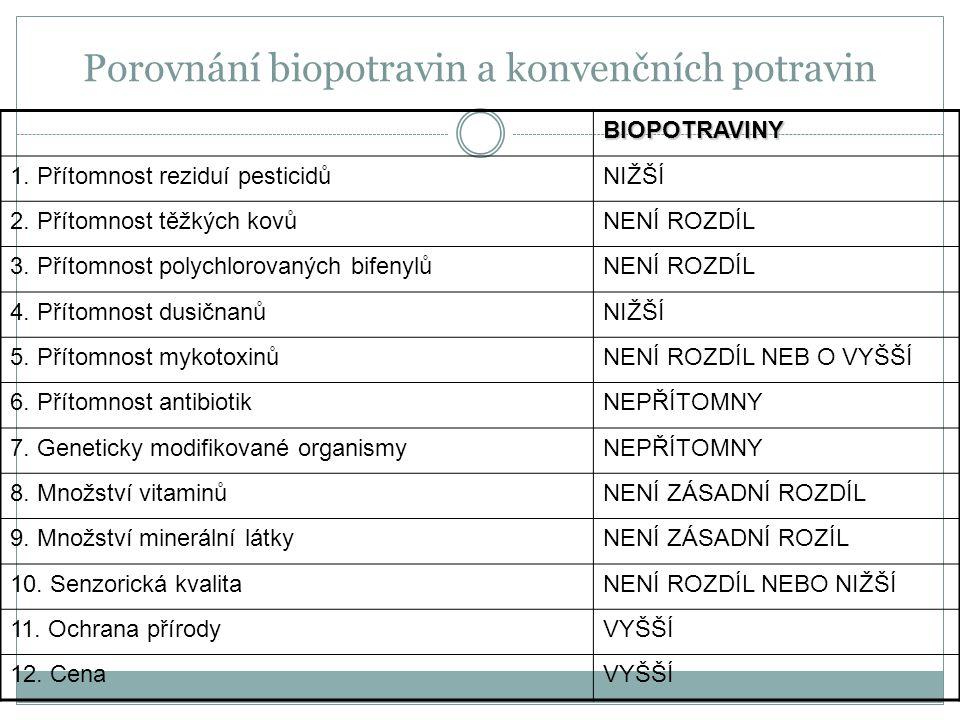 Porovnání biopotravin a konvenčních potravin BIOPOTRAVINY 1. Přítomnost reziduí pesticidůNIŽŠÍ 2. Přítomnost těžkých kovůNENÍ ROZDÍL 3. Přítomnost pol