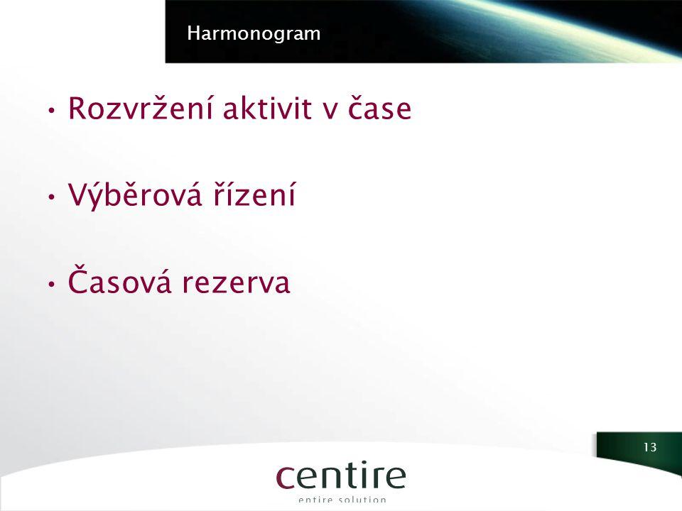 Harmonogram Rozvržení aktivit v čase Výběrová řízení Časová rezerva 13