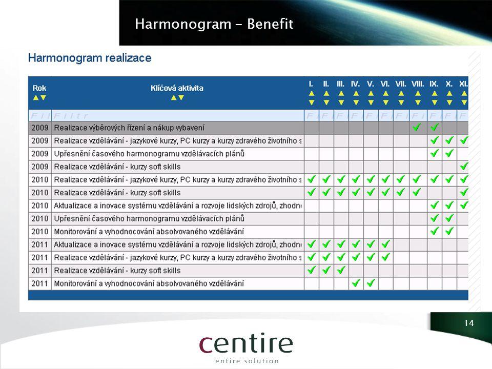 Harmonogram - Benefit 14