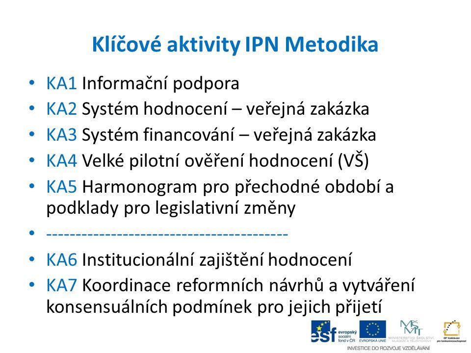 Klíčové aktivity IPN Metodika KA1 Informační podpora KA2 Systém hodnocení – veřejná zakázka KA3 Systém financování – veřejná zakázka KA4 Velké pilotní