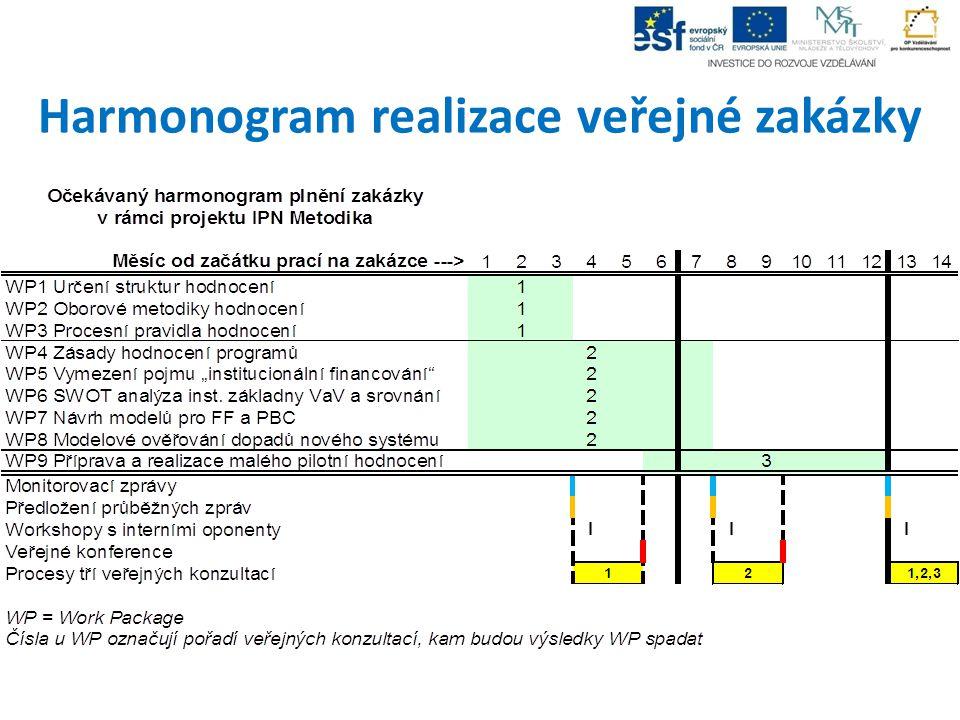 Harmonogram realizace veřejné zakázky