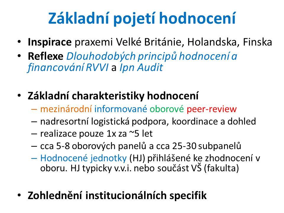 Co se bude hodnotit Tři dimenze hodnocení 1.dimenze: nejvýznamnější výsledky výzkumu připadající na vědeckého pracovníka (případně tým) 2.dimenze: institucionální předpoklady rozvoje HJ 3.dimenze: nejvýznamnější dopady výzkumu HJ V každé dimenzi bude výsledkem hodnocení výkonnostní profil HJ vztažený k mezinárodním standardům