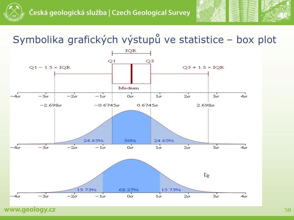 50 Symbolika grafických výstupů ve statistice – box plot